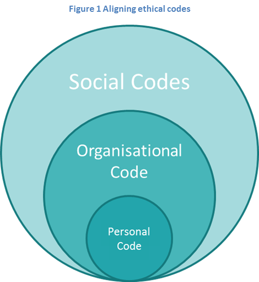 Fig1 Aligning Ethical Codes_Blog II